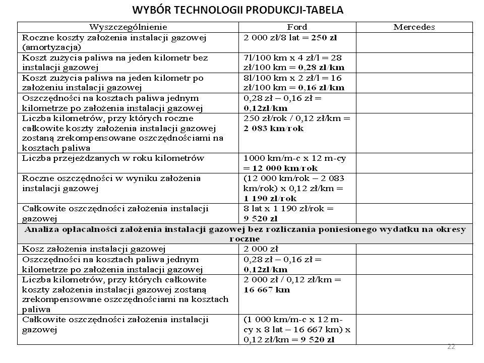 WYBÓR TECHNOLOGII PRODUKCJI-TABELA