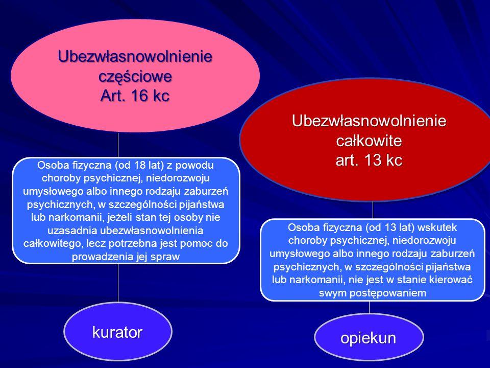 Ubezwłasnowolnienie częściowe Art. 16 kc