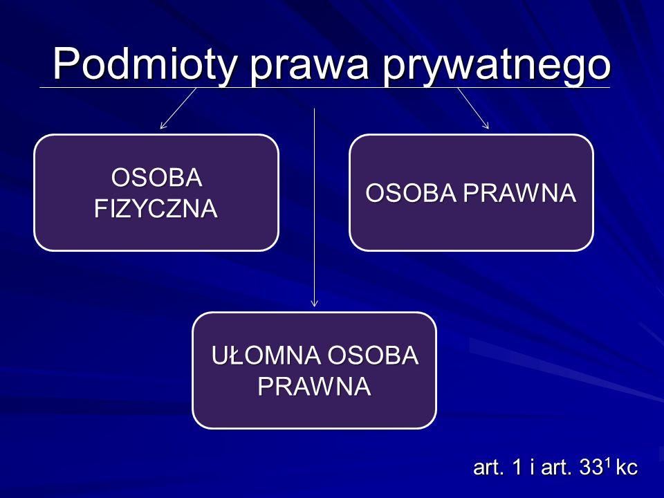 Podmioty prawa prywatnego