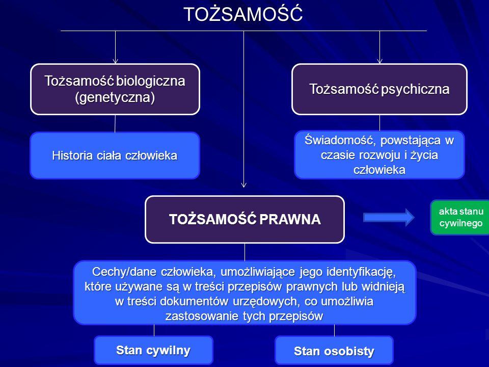 TOŻSAMOŚĆ Tożsamość biologiczna (genetyczna) Tożsamość psychiczna