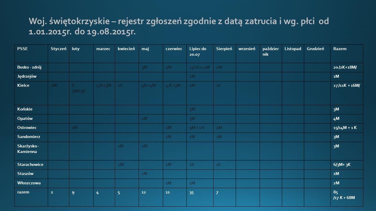 Woj. świętokrzyskie – rejestr zgłoszeń zgodnie z datą zatrucia i wg