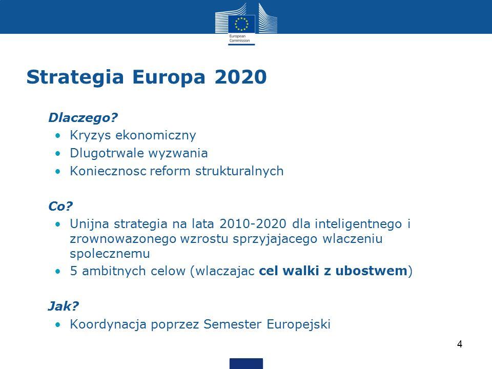 Strategia Europa 2020 Dlaczego Kryzys ekonomiczny