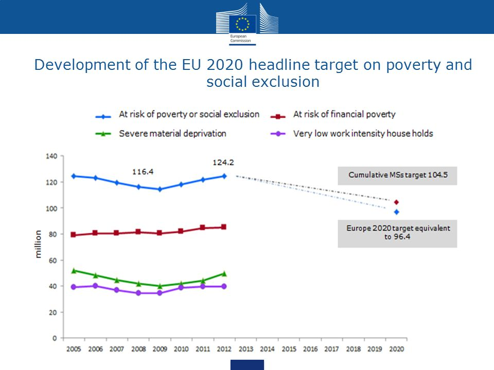 Development of the EU 2020 headline target on poverty and social exclusion