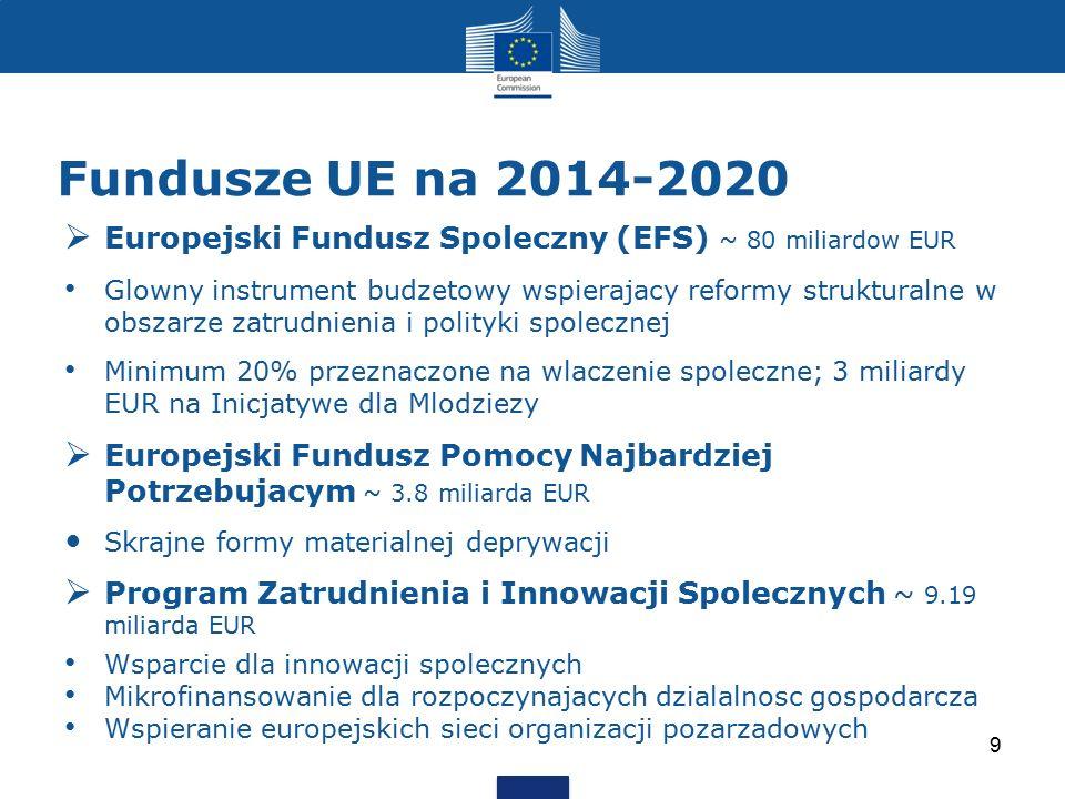 Fundusze UE na 2014-2020 Europejski Fundusz Spoleczny (EFS) ~ 80 miliardow EUR.