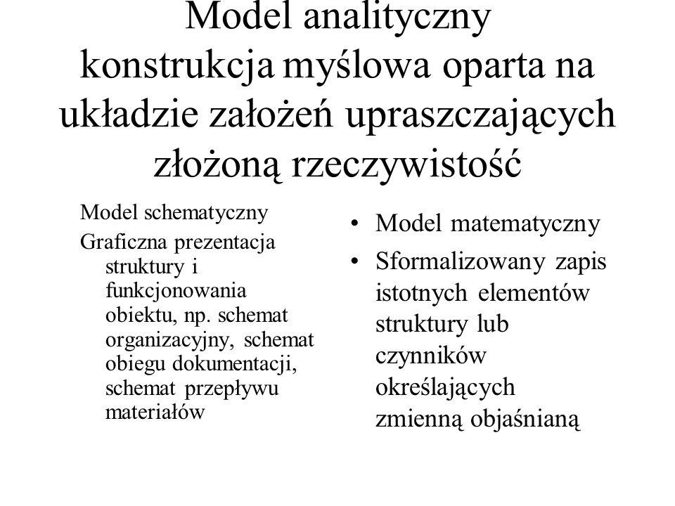 Model analityczny konstrukcja myślowa oparta na układzie założeń upraszczających złożoną rzeczywistość