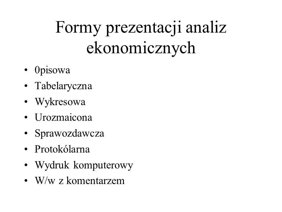 Formy prezentacji analiz ekonomicznych