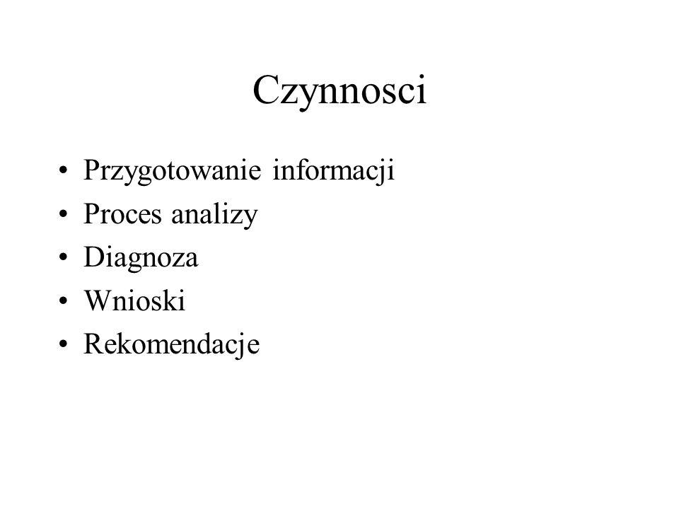 Czynnosci Przygotowanie informacji Proces analizy Diagnoza Wnioski