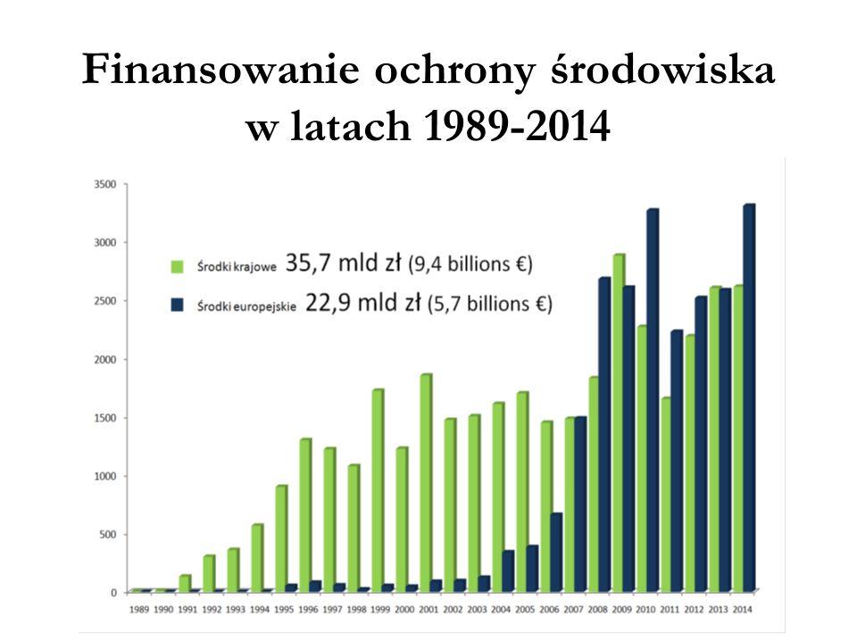 Finansowanie ochrony środowiska w latach 1989-2014