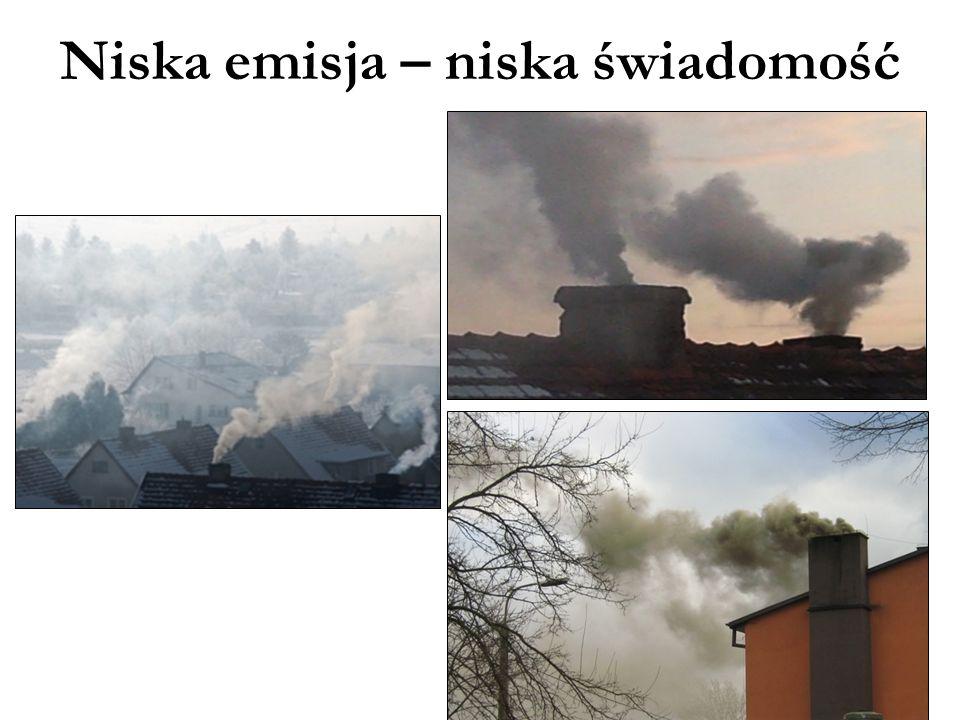 Niska emisja – niska świadomość
