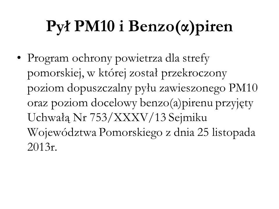 Pył PM10 i Benzo(α)piren