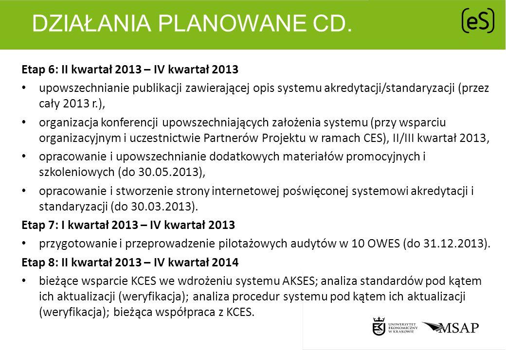 Działania planowane cd.