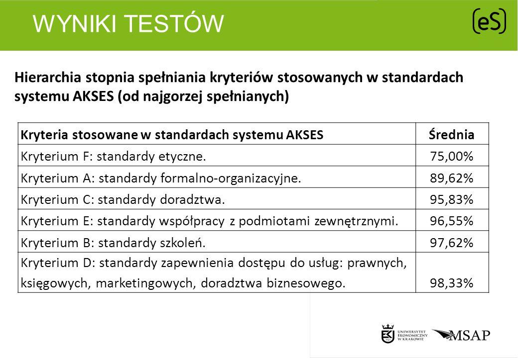 Wyniki testów Hierarchia stopnia spełniania kryteriów stosowanych w standardach systemu AKSES (od najgorzej spełnianych)