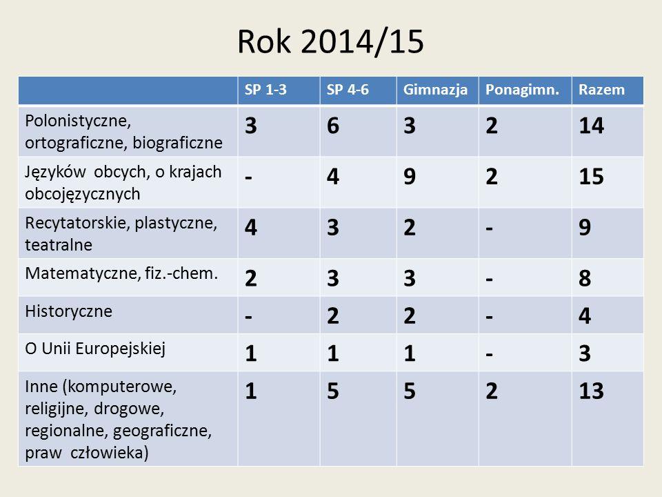 Rok 2014/15 SP 1-3. SP 4-6. Gimnazja. Ponagimn. Razem. Polonistyczne, ortograficzne, biograficzne.