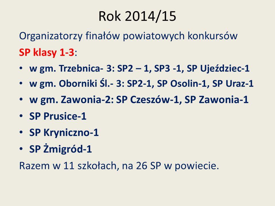 Rok 2014/15 Organizatorzy finałów powiatowych konkursów SP klasy 1-3:
