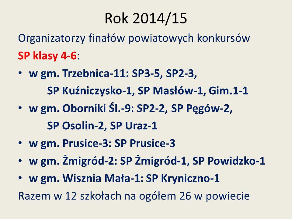 Rok 2014/15 Organizatorzy finałów powiatowych konkursów SP klasy 4-6: