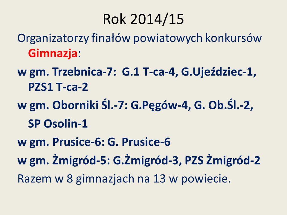 Rok 2014/15 Organizatorzy finałów powiatowych konkursów Gimnazja: