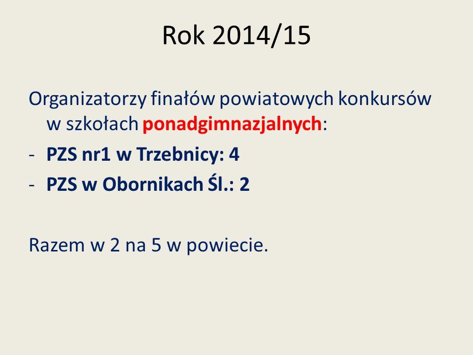 Rok 2014/15 Organizatorzy finałów powiatowych konkursów w szkołach ponadgimnazjalnych: PZS nr1 w Trzebnicy: 4.