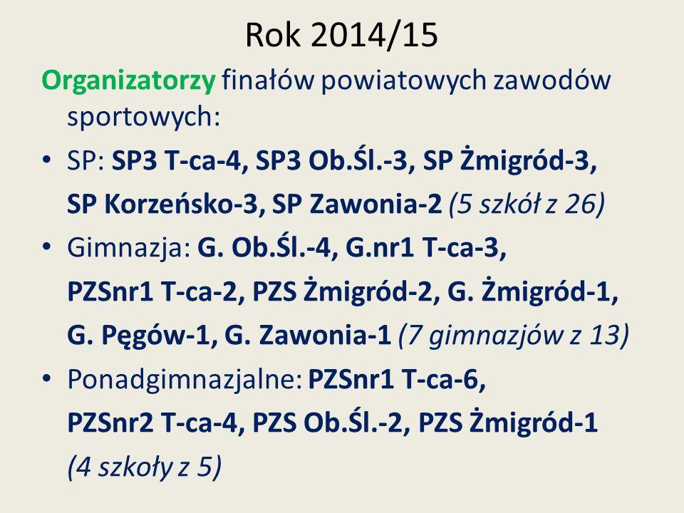 Rok 2014/15 Organizatorzy finałów powiatowych zawodów sportowych: