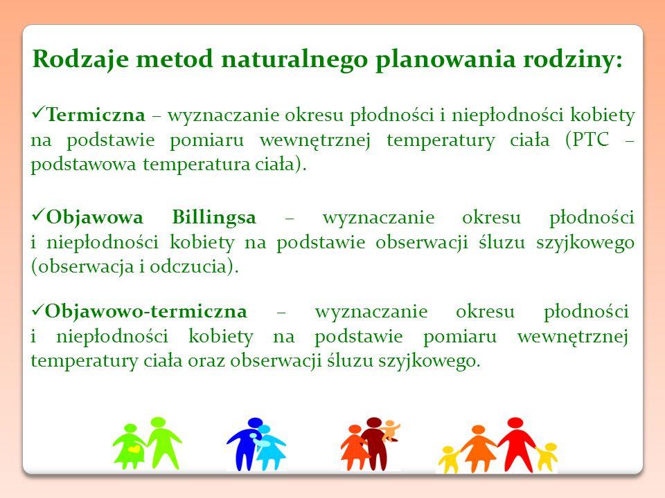 Rodzaje metod naturalnego planowania rodziny: