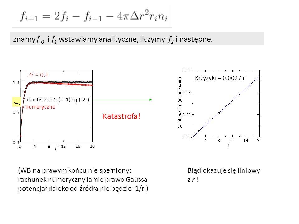 znamy f 0 i f1 wstawiamy analityczne, liczymy f2 i następne.
