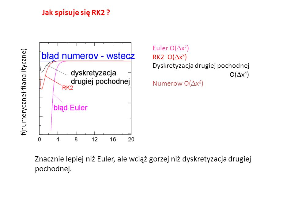Jak spisuje się RK2 Euler O(Dx2) RK2 O(Dx3) Dyskretyzacja drugiej pochodnej O(Dx4) Numerow O(Dx6)