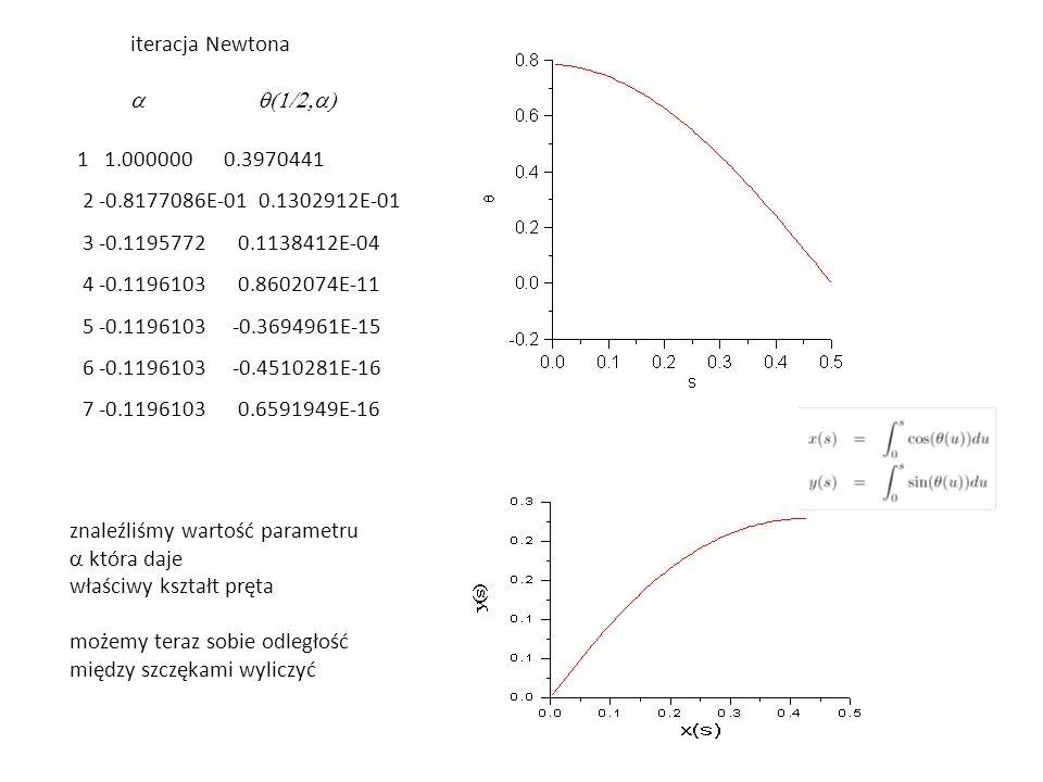 znaleźliśmy wartość parametru a która daje właściwy kształt pręta