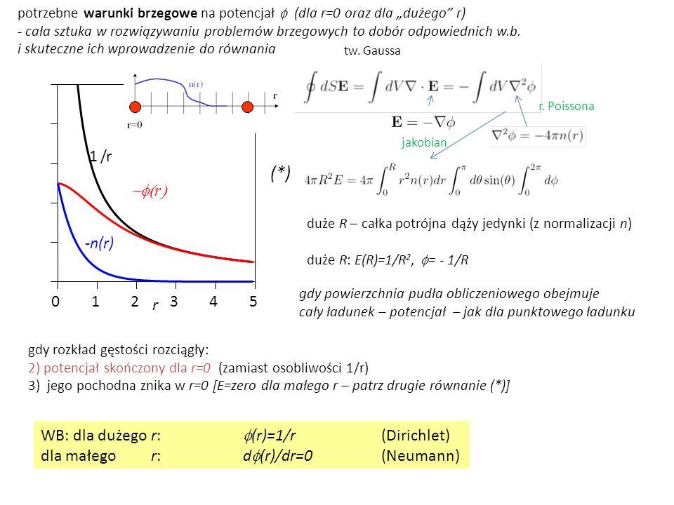 (*) 1 2 3 4 5 r -n(r) / -f(r) WB: dla dużego r: f(r)=1/r (Dirichlet)