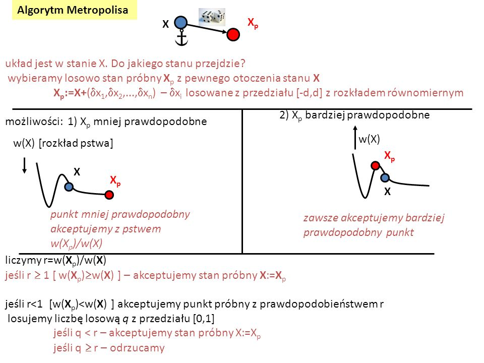 Algorytm Metropolisa X. Xp. układ jest w stanie X. Do jakiego stanu przejdzie wybieramy losowo stan próbny Xp z pewnego otoczenia stanu X.