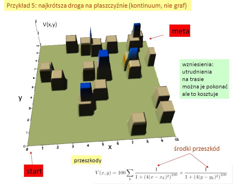 Przykład 5: najkrótsza droga na płaszczyźnie (kontinuum, nie graf)