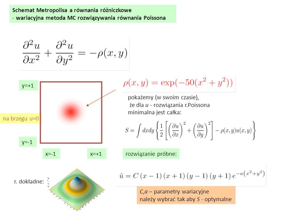 Schemat Metropolisa a równania różniczkowe