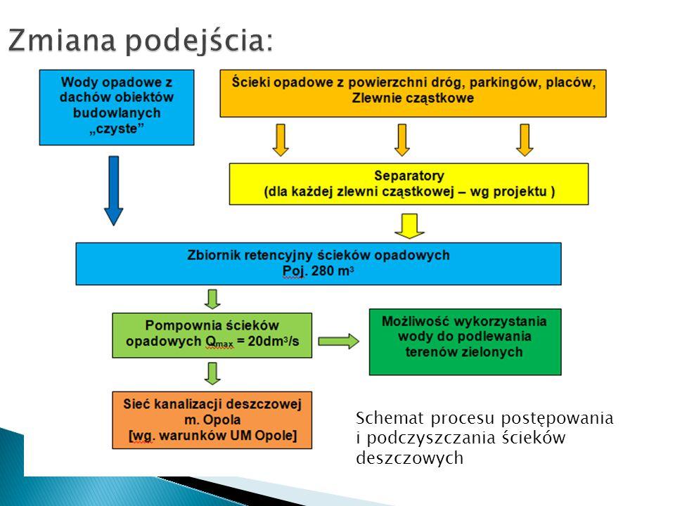 Zmiana podejścia: Schemat procesu postępowania i podczyszczania ścieków deszczowych