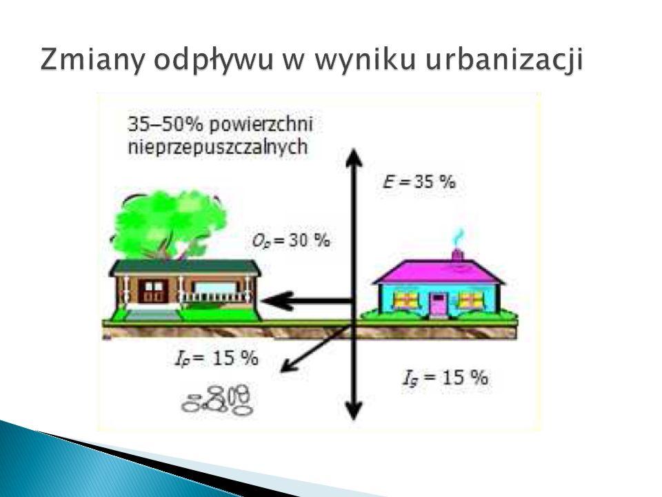 Zmiany odpływu w wyniku urbanizacji