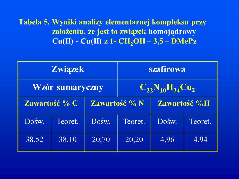 Związek szafirowa Wzór sumaryczny C22N10H34Cu2