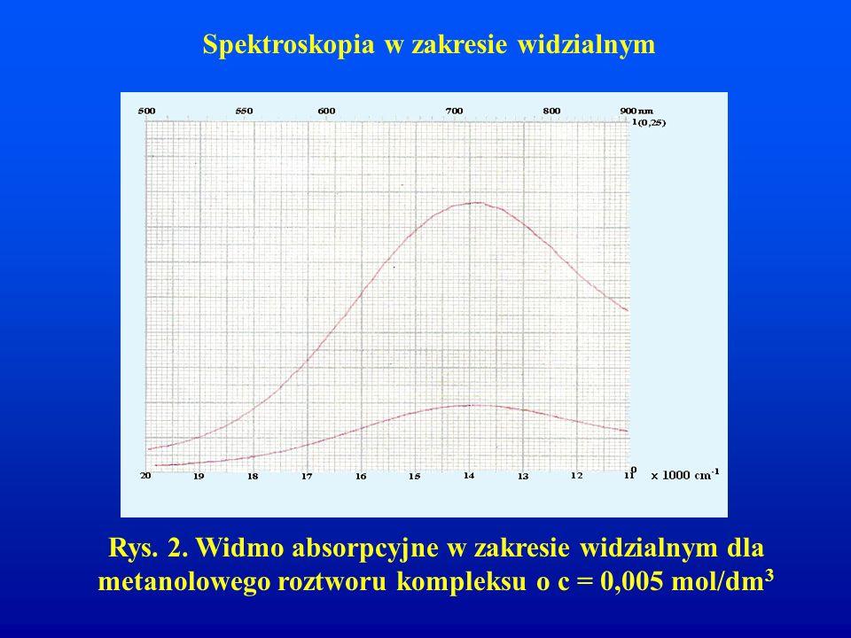 Spektroskopia w zakresie widzialnym