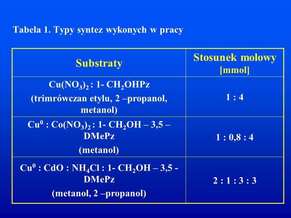 Tabela 1. Typy syntez wykonych w pracy