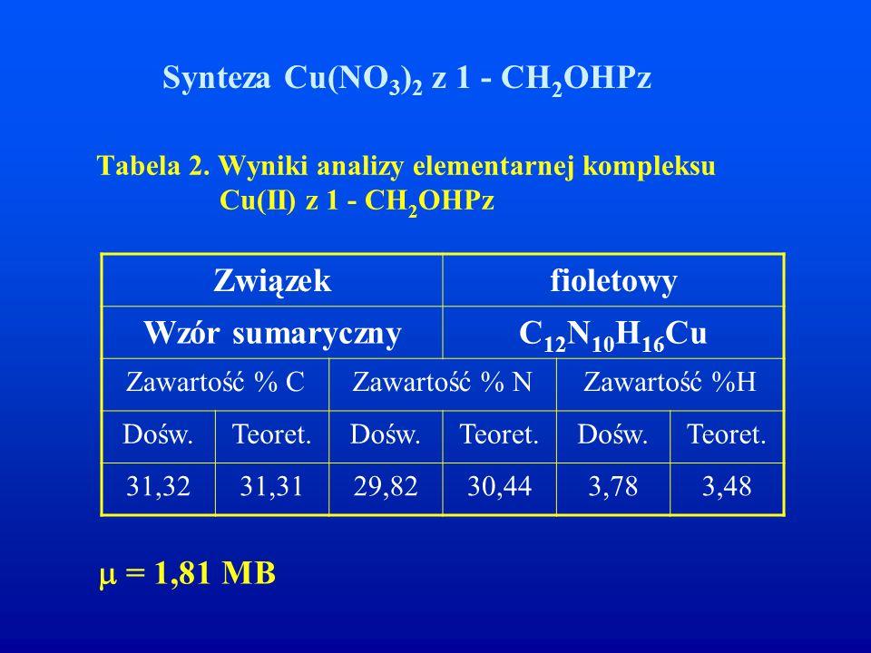 Tabela 2. Wyniki analizy elementarnej kompleksu Cu(II) z 1 - CH2OHPz