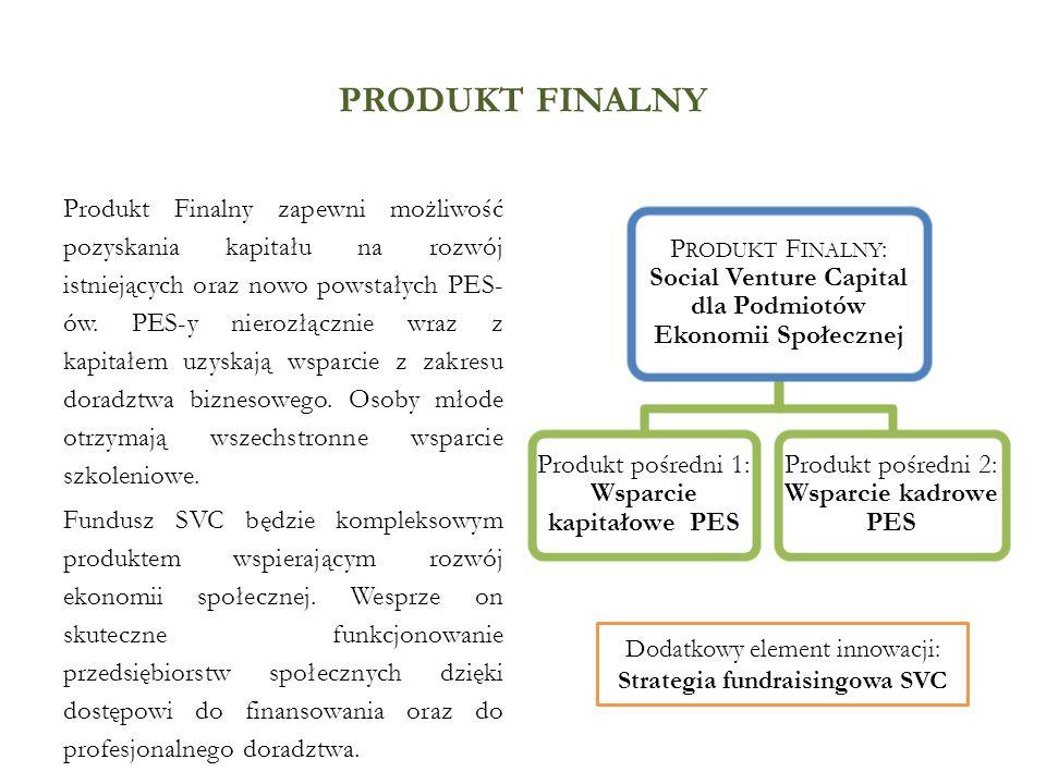 produkt finalny Produkt Finalny: Social Venture Capital dla Podmiotów Ekonomii Społecznej. Produkt pośredni 1: Wsparcie kapitałowe PES.