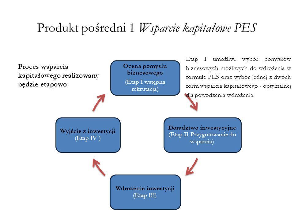 Produkt pośredni 1 Wsparcie kapitałowe PES