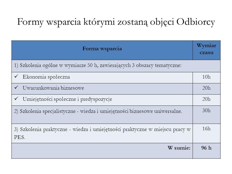 Formy wsparcia którymi zostaną objęci Odbiorcy
