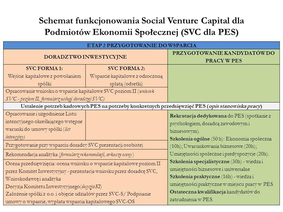 Schemat funkcjonowania Social Venture Capital dla Podmiotów Ekonomii Społecznej (SVC dla PES)