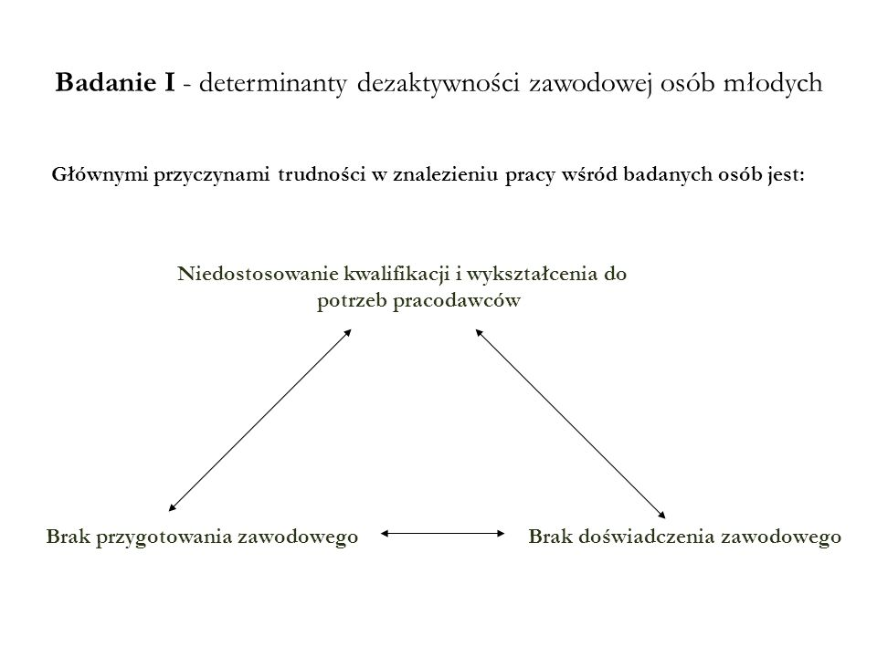 Badanie I - determinanty dezaktywności zawodowej osób młodych
