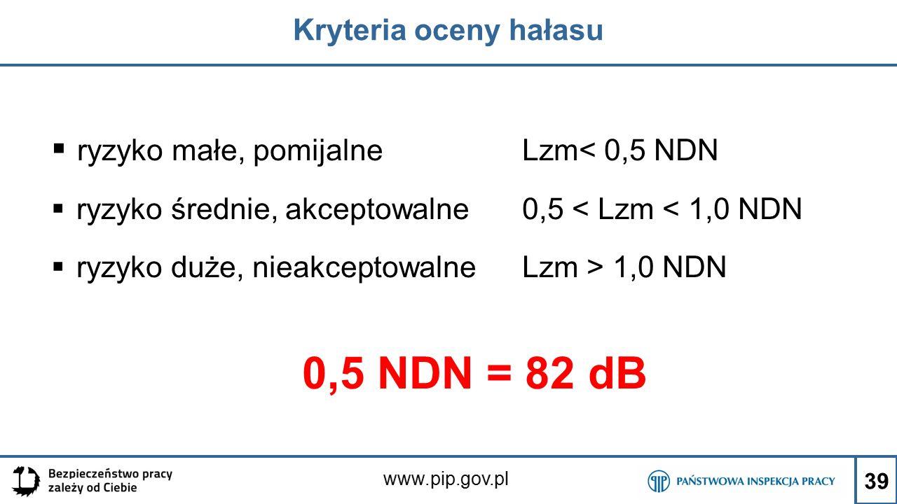 0,5 NDN = 82 dB ryzyko małe, pomijalne Lzm< 0,5 NDN
