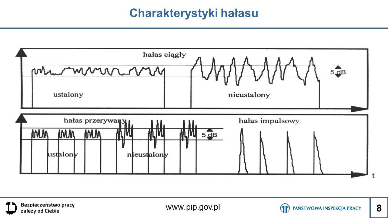 Charakterystyki hałasu