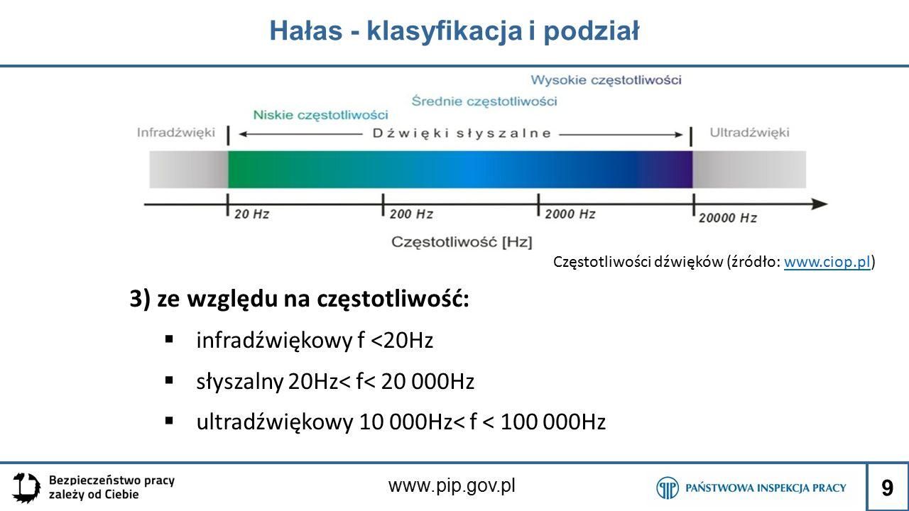 Hałas - klasyfikacja i podział