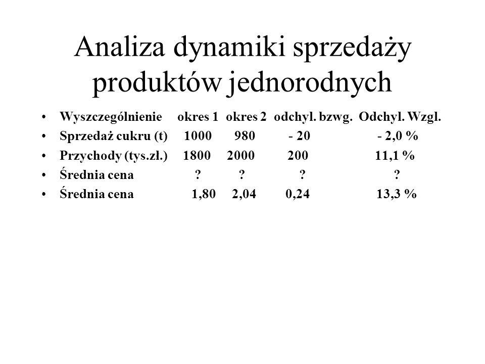 Analiza dynamiki sprzedaży produktów jednorodnych