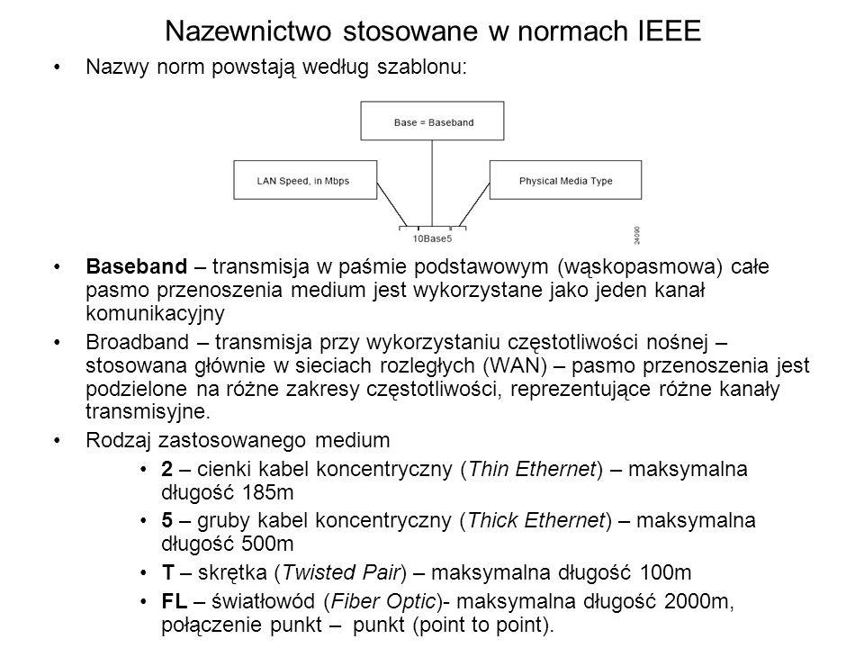 Nazewnictwo stosowane w normach IEEE