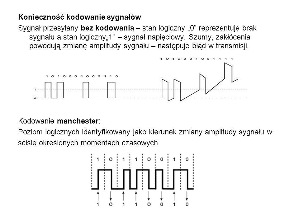 Konieczność kodowanie sygnałów