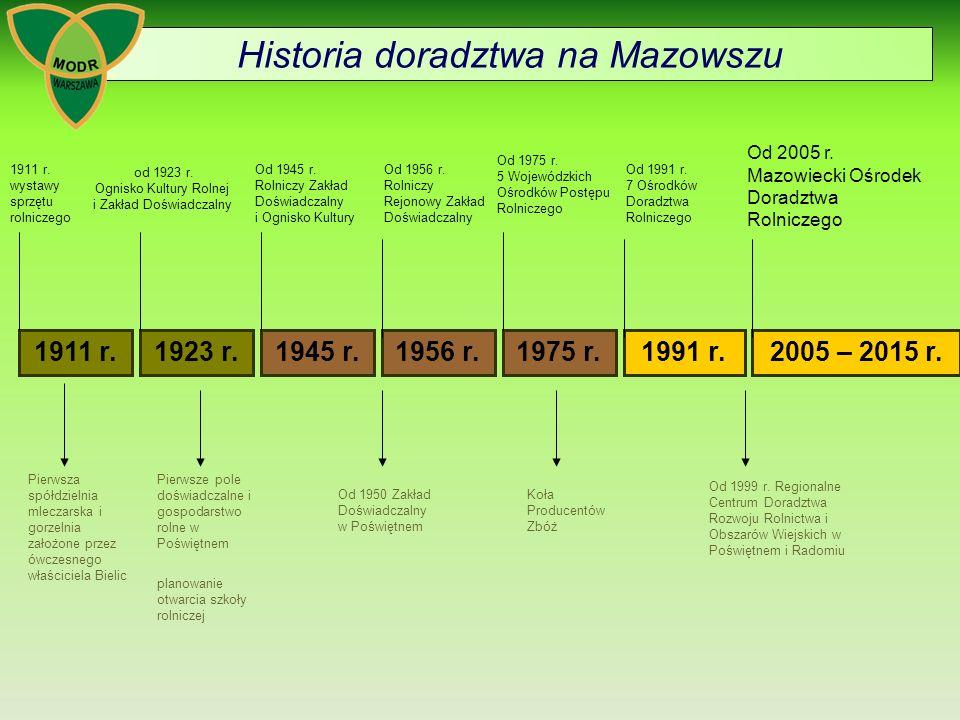Historia doradztwa na Mazowszu