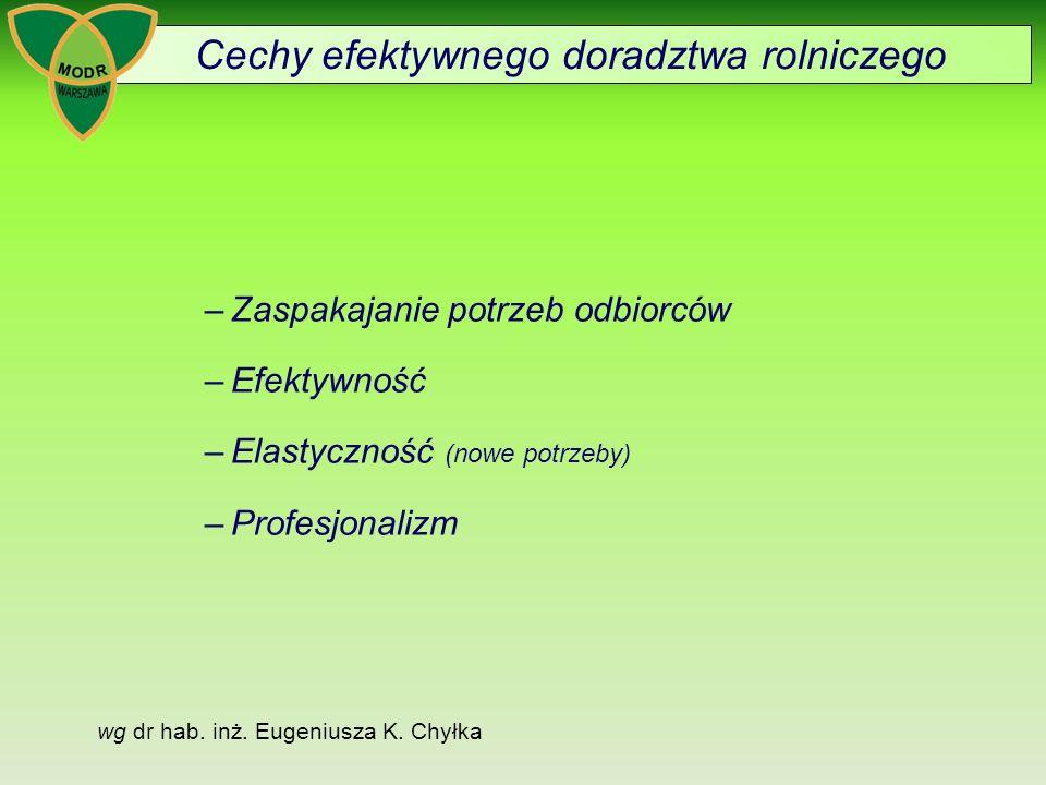 Cechy efektywnego doradztwa rolniczego