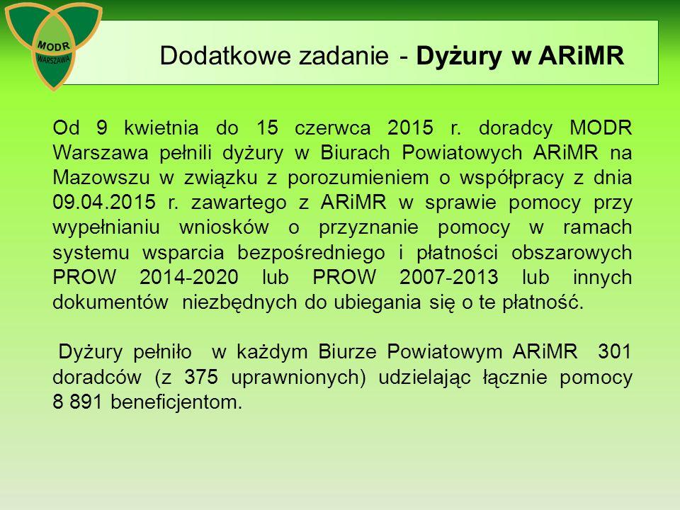 Dodatkowe zadanie - Dyżury w ARiMR